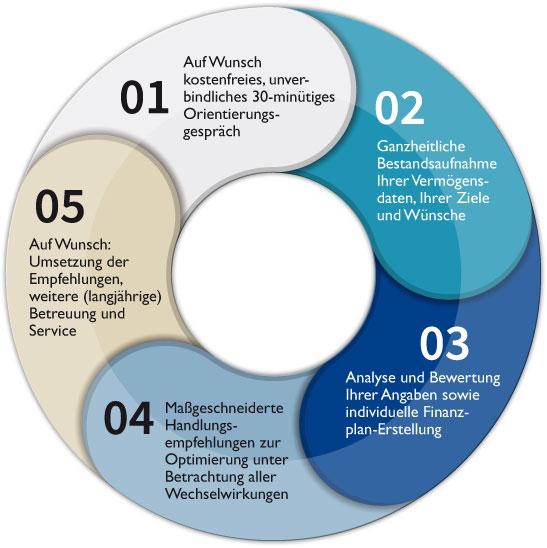 5 Pfasen zur Finanzoptimierung